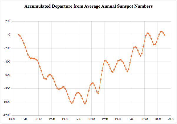 Accumulated Departure from Average Susnpot Numbers