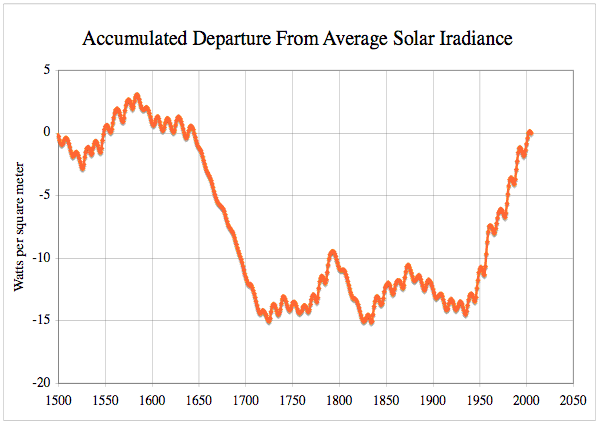Accumulated Departure from Average Solar Irradiance