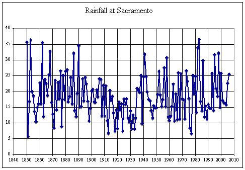 Rainfall at Sacramento, CA