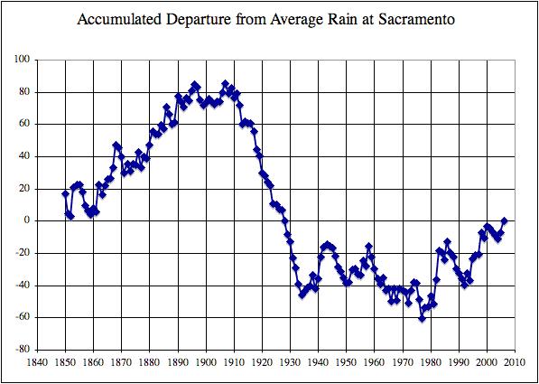 Accumulated Departure from Average Rain at Sacramento,CA