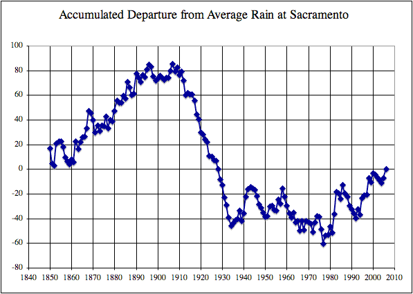 Accumulated Departure from Average Rain at Sacramento, CA