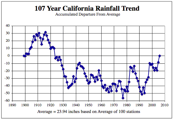 107 year California Rainfall Trend