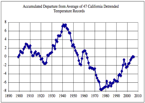Accumulated Departure from Average for 47 California Detrended TemperatureRecords