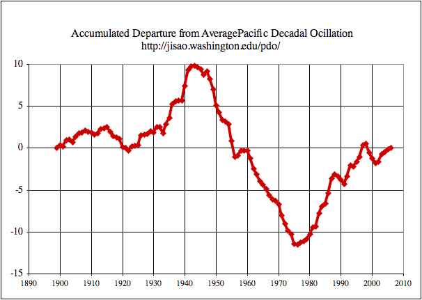 Accumulated Departure from Average PDO