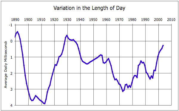 Variations of Length of Day