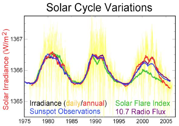 SolarVariance