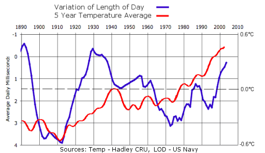 Length of Day Compared to Temperature