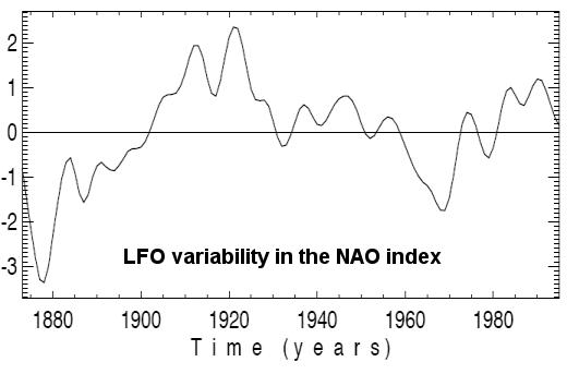 LFO Variability