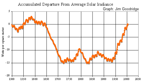 solar_irradiance_departure.png