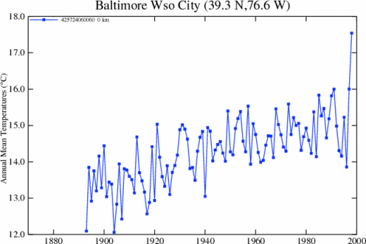 baltimore_ushcn_station_plot520.png