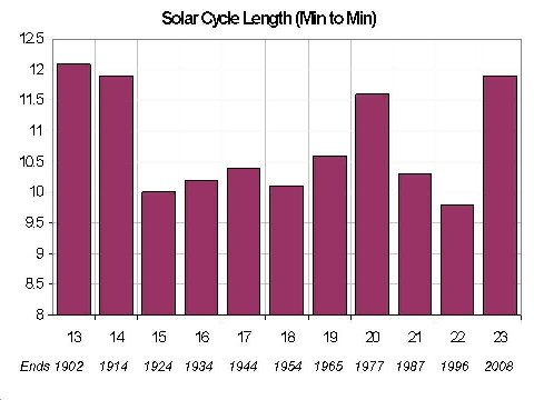 solar_cycle_length.png