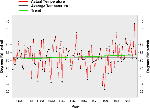 Trends in January Temperatures 1895-2008