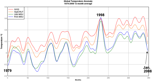 giss-had-uah-rss_global_anomaly_12avg_1979-2008-520png.png
