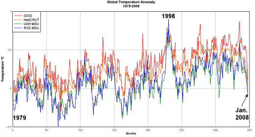 giss-had-uah-rss_global_anomaly_1979-2008-520.png