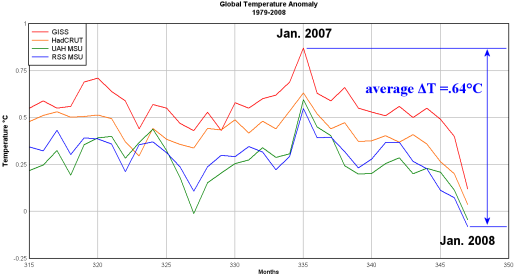 giss-had-uah-rss_global_anomaly_zoomed_1979-2008-520.png