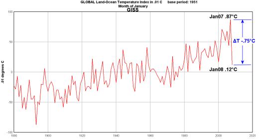 GISS January Land-Sea Anomaly