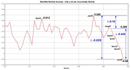rss-msu-2007-2008-delta520.png