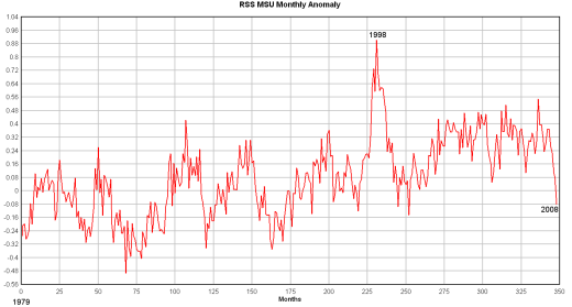 rss-msu-monthly-anom520.png