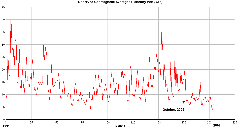 Index AP (indice panétaire) géomagnétique observé