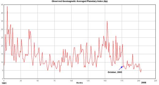 geomagnetico solare-Ap-Index