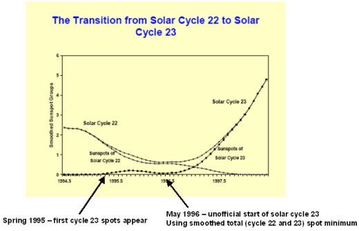 transition-from-cycle-22-to-23