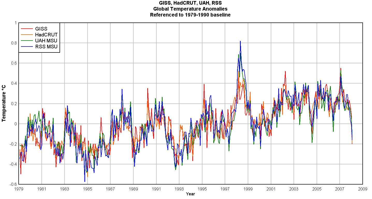 History Temperature Graph Mars
