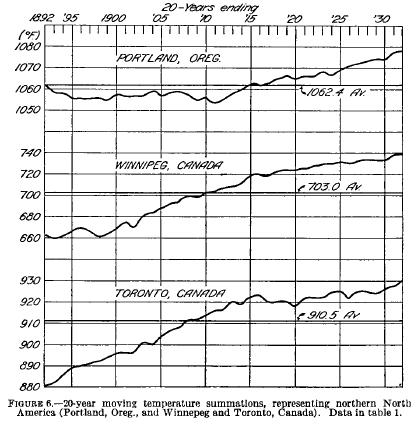 mwr-sept1933-20yrgraph.png