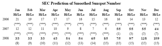 sec_sunspot_table_0308.png