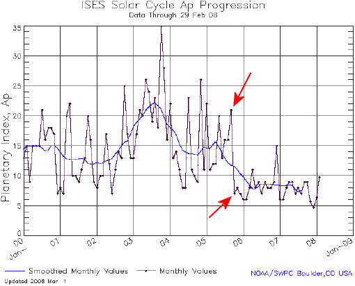 solar_cycle_ap_0308.png