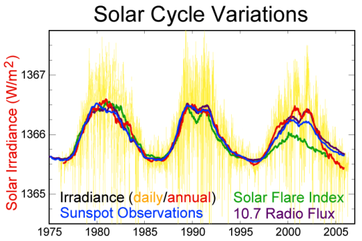 solar_cycle_variations_satellite.png