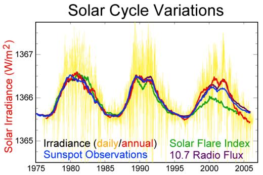 solar_cycle_variations_satellite.png