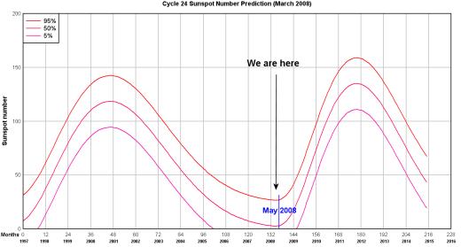 ssn_prediction_0308