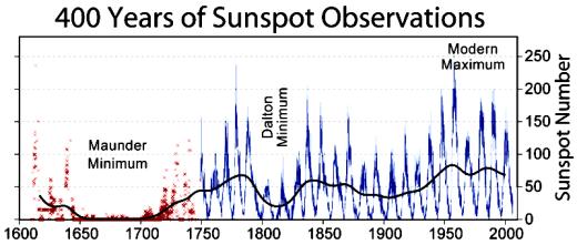 sunspots essay