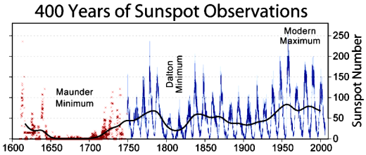 sunspots_400_years.png