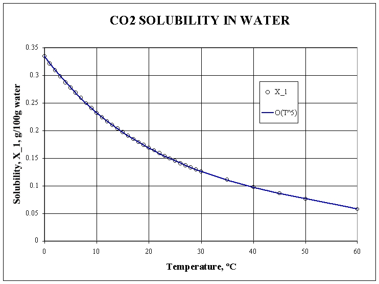 temperature and solubility of potassium nitrate biology essay Writing papers / essay on respect / solubility lab report  determine the solubility of potassium nitrate  temperature lab: temperature and solubility.
