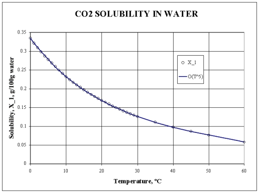 http://wattsupwiththat.files.wordpress.com/2008/04/co2_solubility_h2o.jpg?w=516&h=386