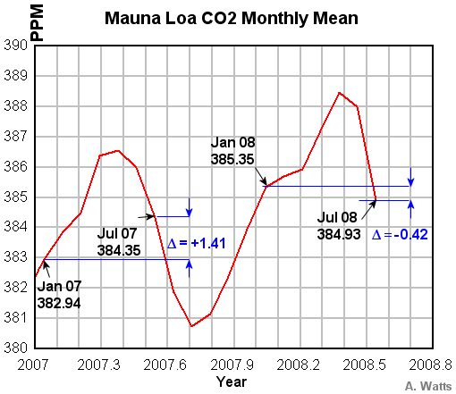 mauna loa co2 january to july trend goes negative first time in history watts up with that. Black Bedroom Furniture Sets. Home Design Ideas