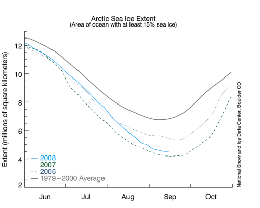 Arctic Sea Ice Melt Season Officially Over; ice up over 9% from last year