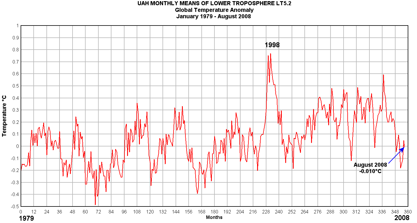 UAH Satellite Derived Global Temperature
