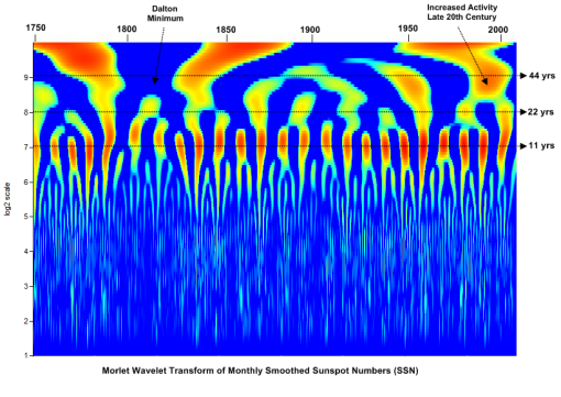 New Cycle 24 Sunspot and SSN wavelet analysis | Watts Up
