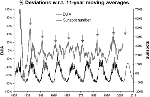 djia-sunspots