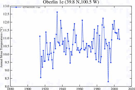 oberline-giss-station-plot