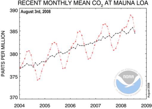 The CO2 – Temperature link | Watts Up With That?