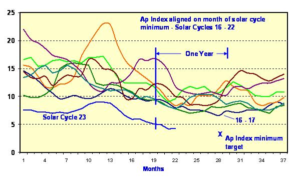 archibald_ap-index