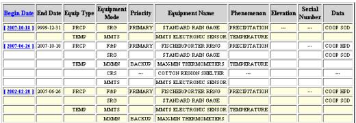casa-grande-equipment-list-520