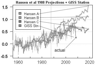 hansen_predictions