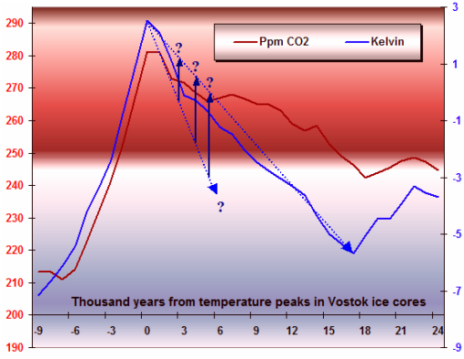 CO2, Temperatures, and Ice Ages | Watts Up With That?
