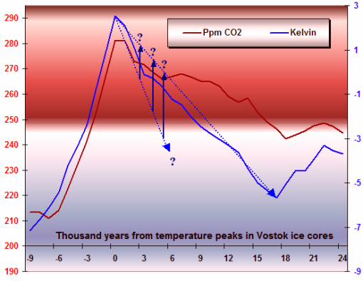 CO2, Temperatures, and Ice Ages