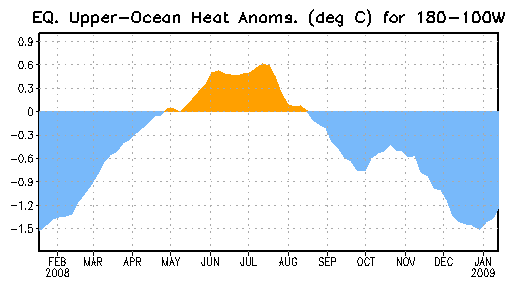 pacific-heat-content-anomaly