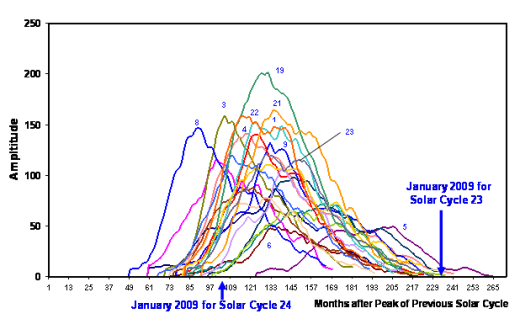 What the Solar Cycle 24 ramp up could look like | Watts Up